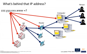 What is an IP address - Whats behind that IP address?